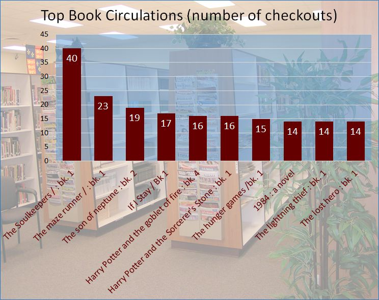 Top book circs_Aug-FEB.jpg
