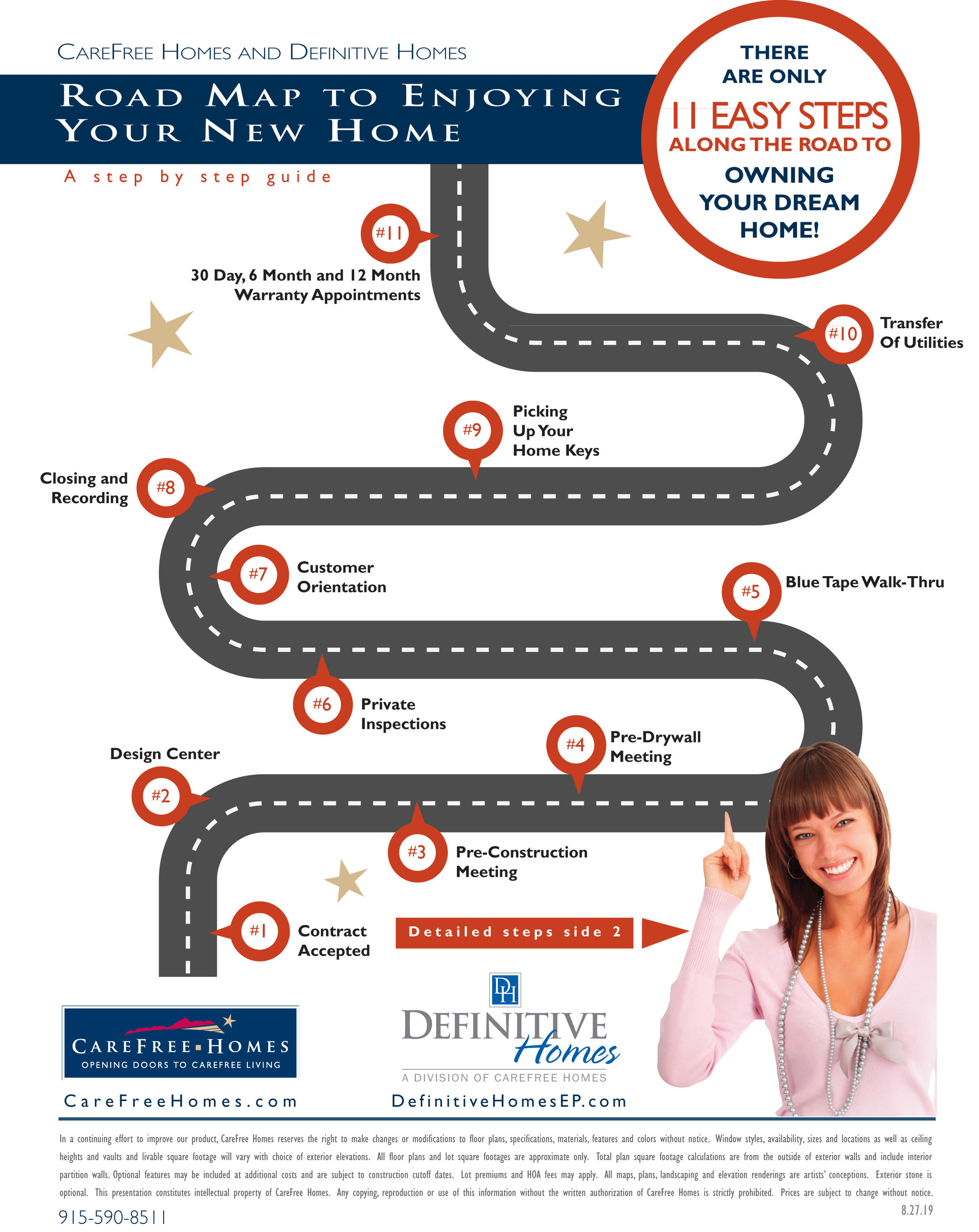 Home Buying Process Guide