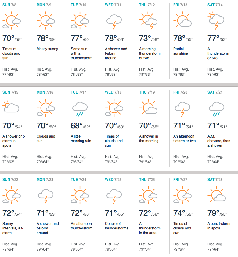 Accuweather forecast for Dresden, Germany