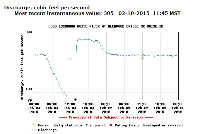The gauge at Glenwood Bridge on the Boise River shows the dramatic drop of the Boise River Feb. 4.
