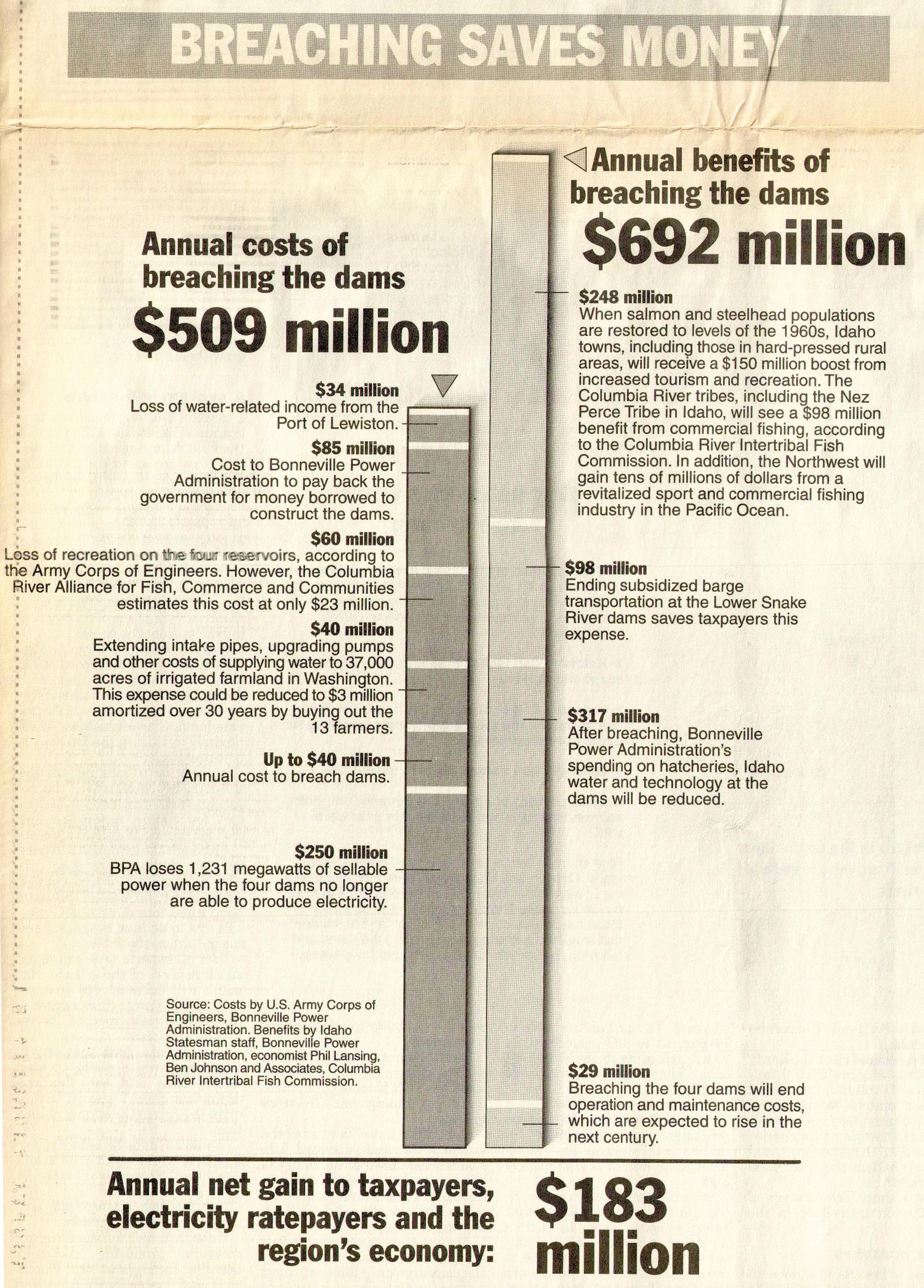 Graphic by The Idaho Statesman.
