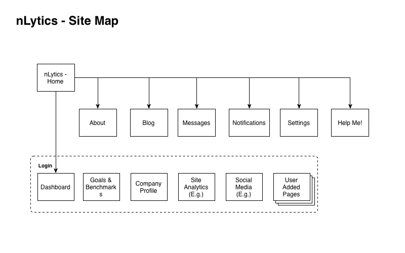 The initial sitemap for nLytics.