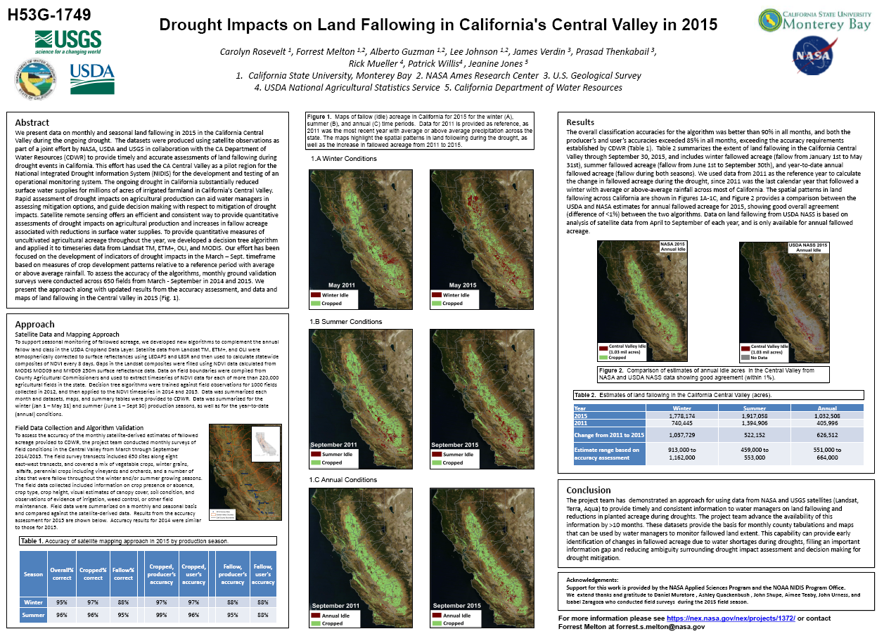 Drought Impacts on Land Fallowing