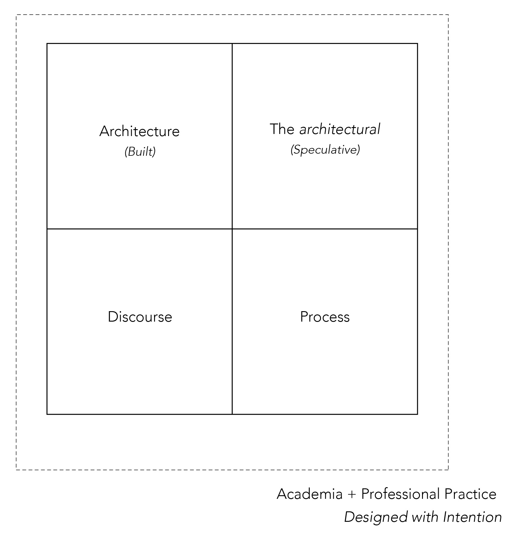 Figure 1 - Regimes of practice within the discipline of architecture