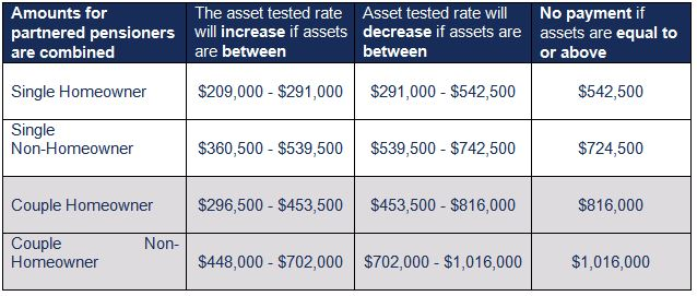 Please note that Asset values may be slightly higher if paid Rent assistance, or slightly lower if outside Australia.