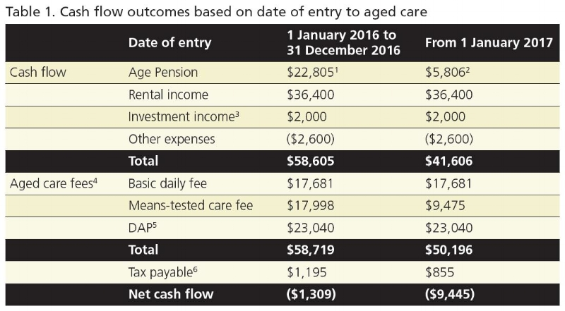 Ref: Challenger Tech, November 2016. Aligning Age Pension and aged care means testing.  1 Rates and thresholds as at 20 September 2016. 2 Rates and thresholds as at 1 January 2017. 3 Assumes interest of 2.5% p.a. 4 Aged care rates and thresholds as at 20 September 2016. 5 Maximum permissible interest rate of 5.76%. 6 Estimated tax incorporating SAPTO and net medical tax offset.