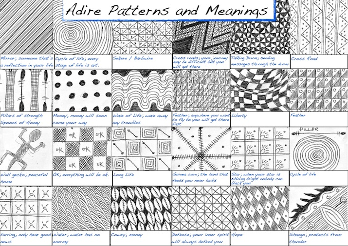 POPULAR ADIRE PATTERNS AND THEIR MEANINGS  SOURCE:  www.okayafrica.com