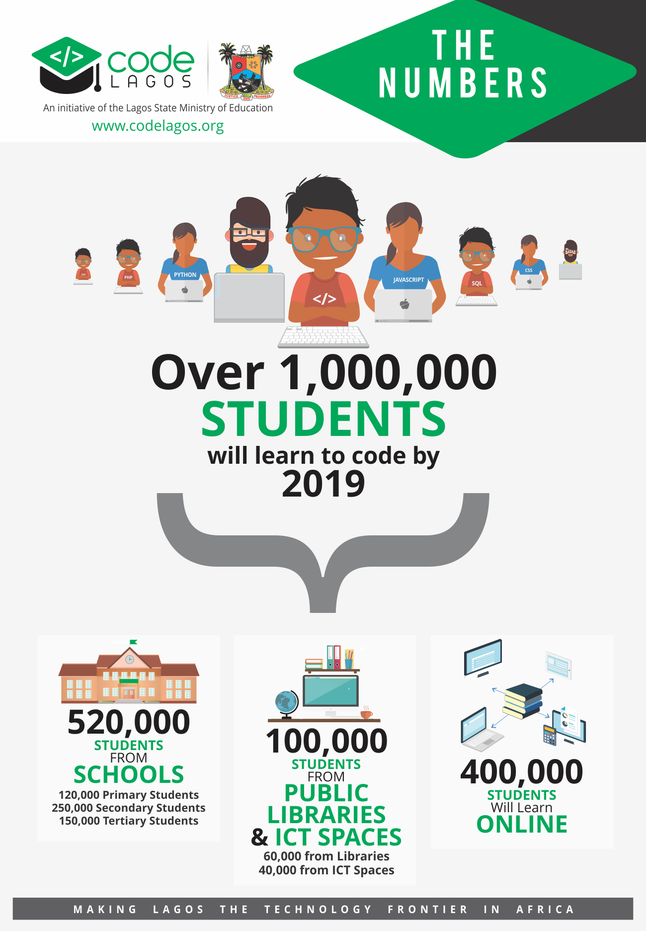 1,000,000 LAGOSIANS WILL LEARN TO CODE BY 2019!