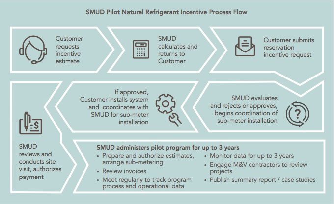 SMUD's Natural Refrigerant Incentive Program process