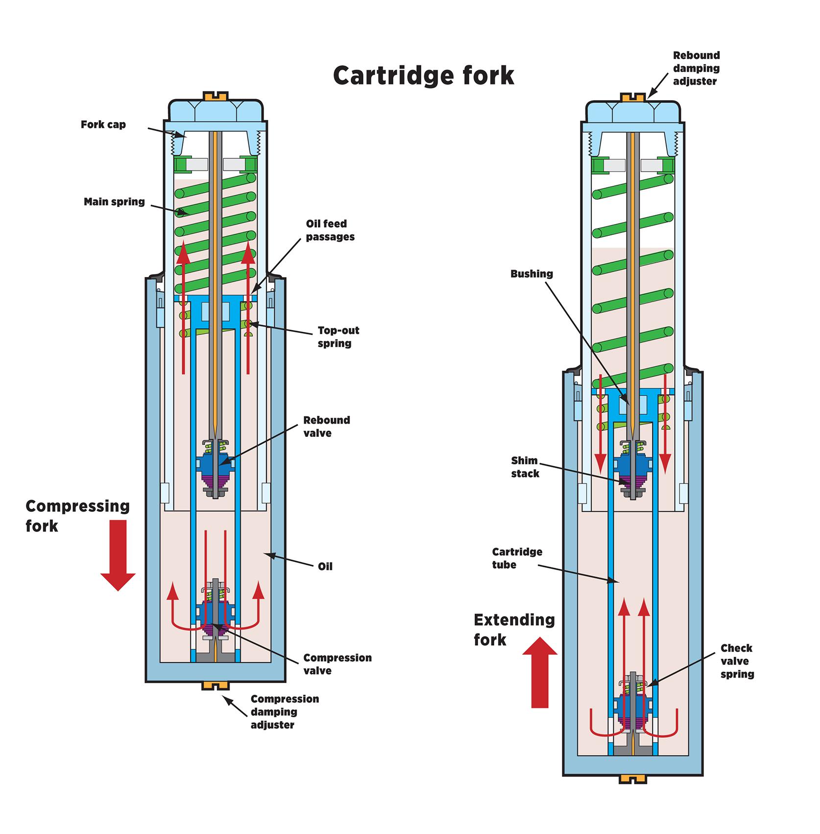 Cartridge fork.jpg