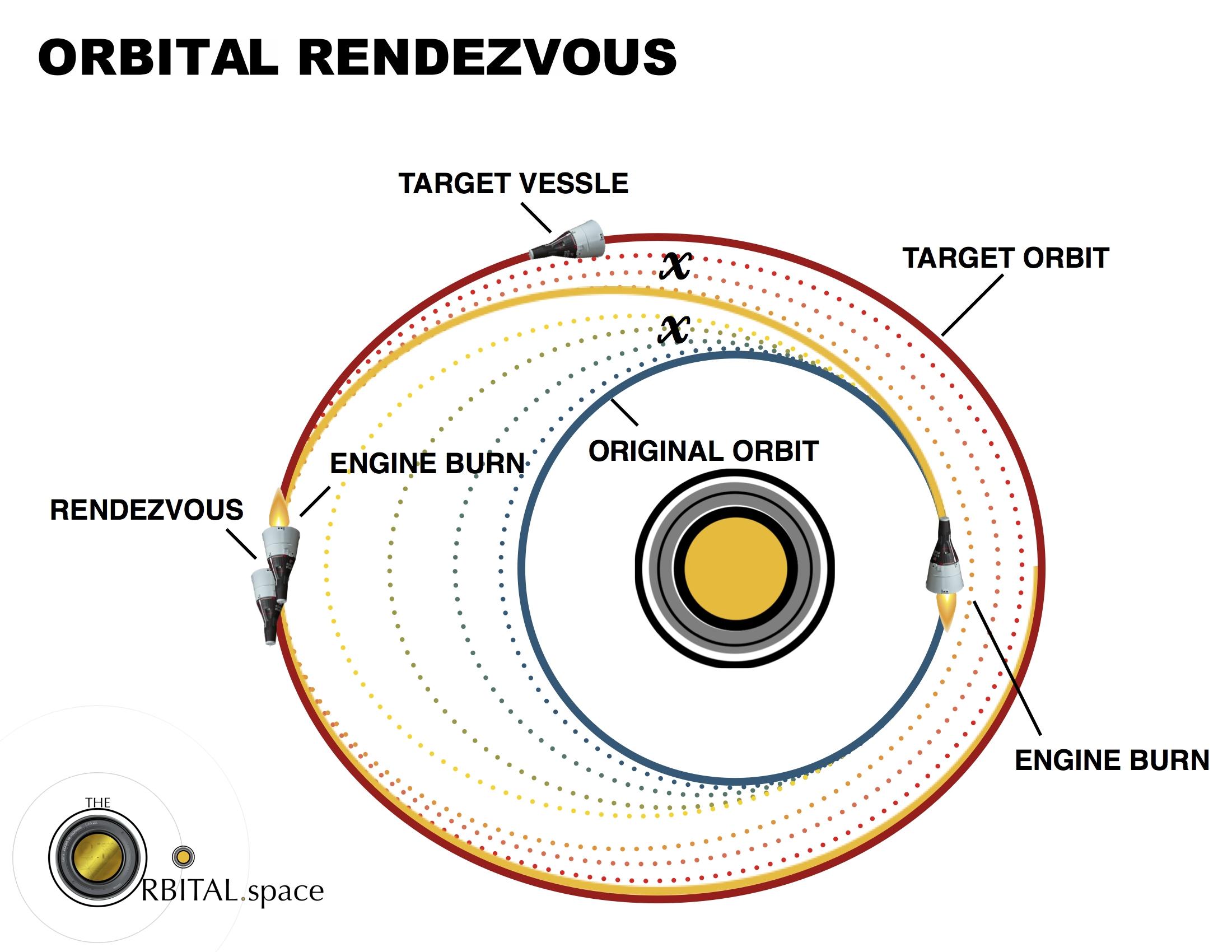 orbital_rendezvous
