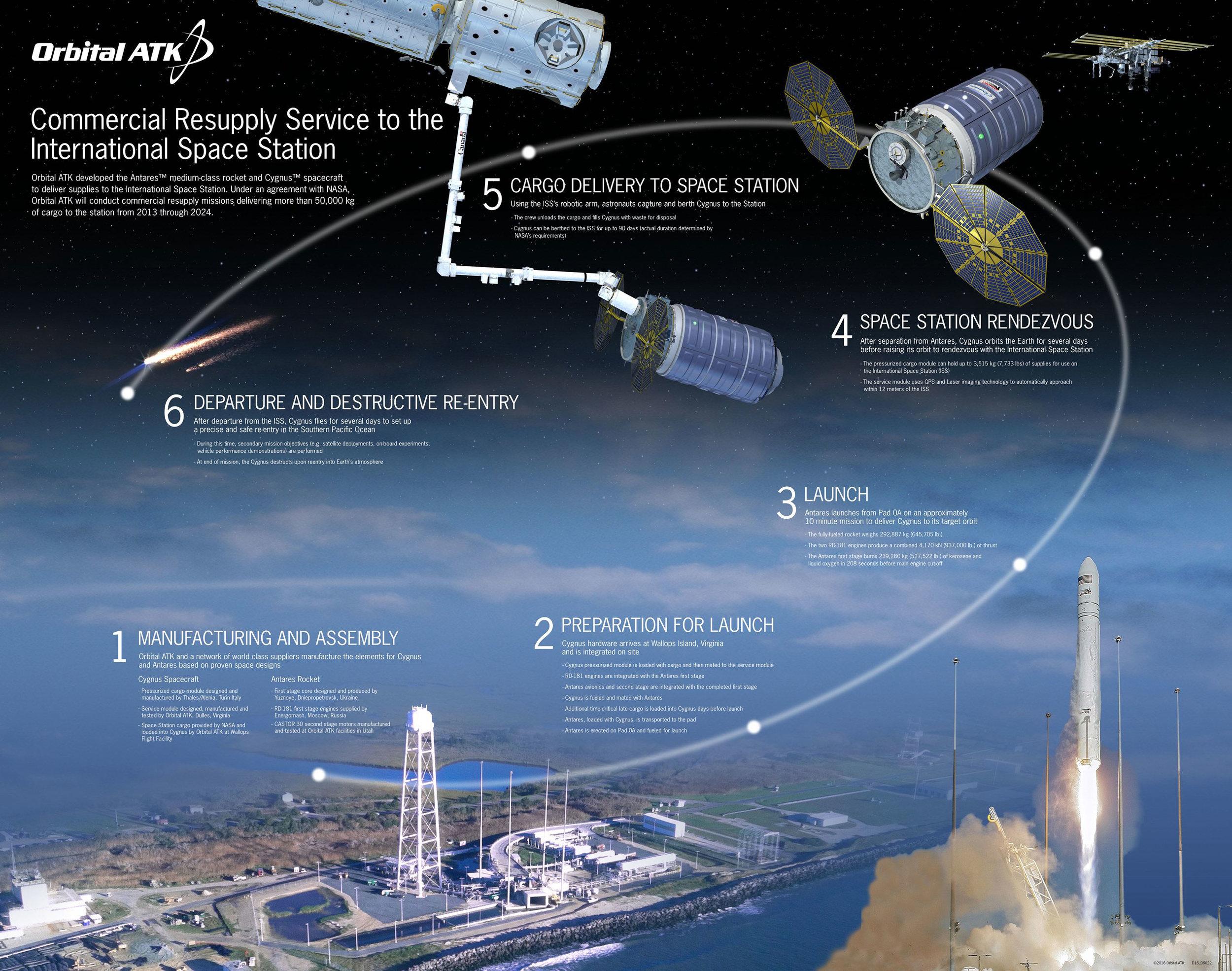 Image courtesy of Orbital ATK