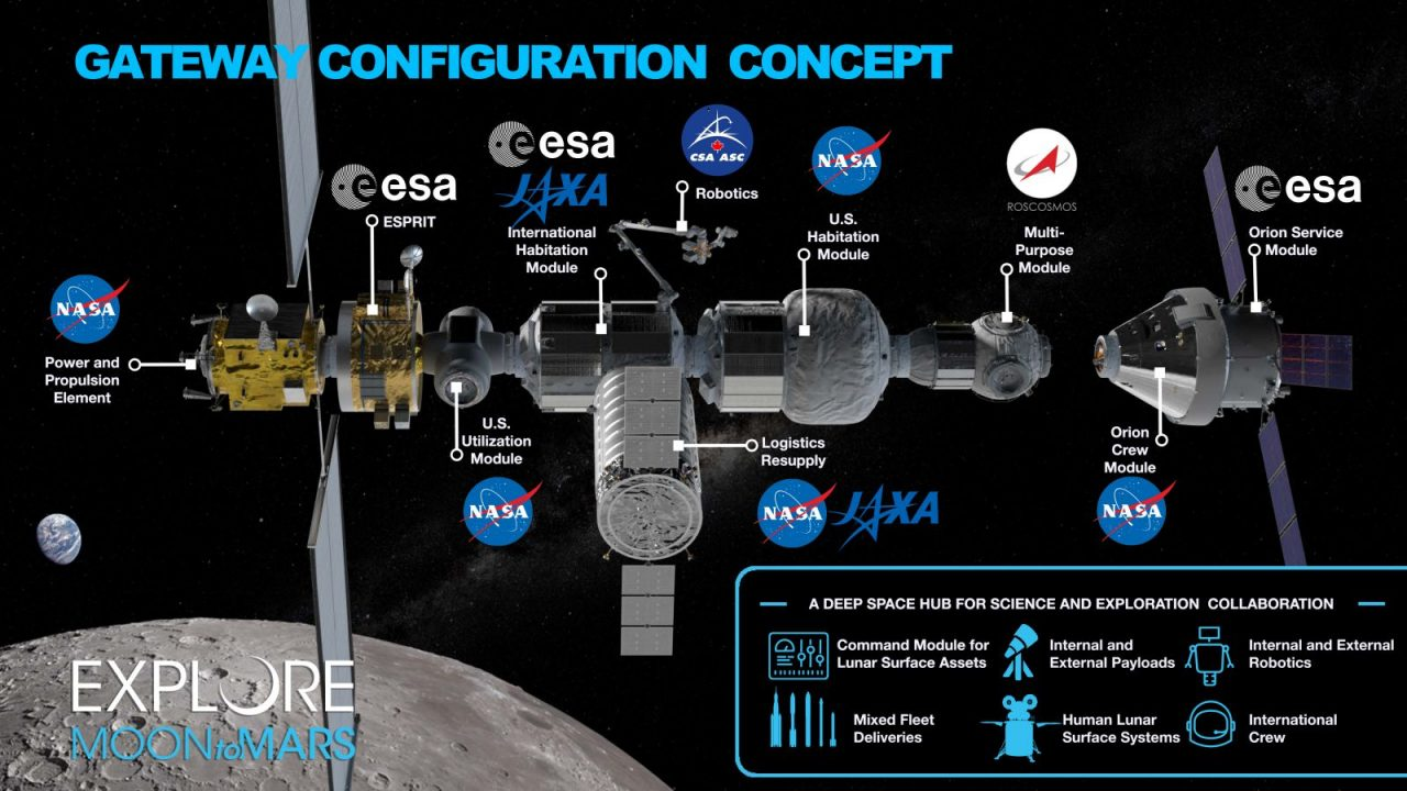 Artistic rendering of NASA's Lunar Gateway Station concept. Image credit: NASA
