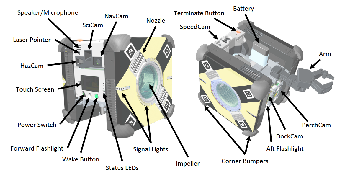 Outline of Astrobee components. Image credit:  NASA