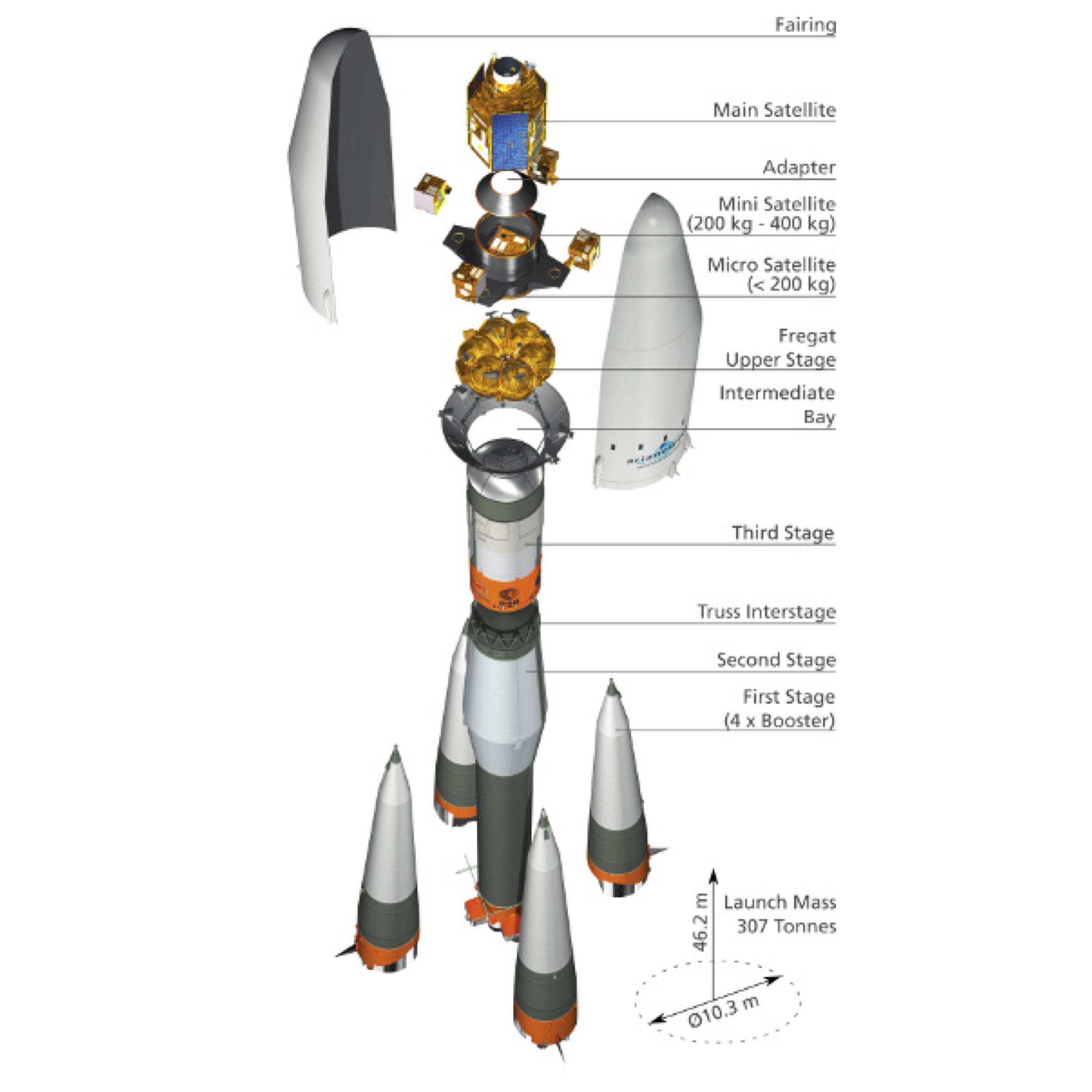 A Fregat upper stage will carry the satellite into orbit. - The SoyuzFG configuration uses Fregat upper stage to carry especially large payloads into varying orbits.