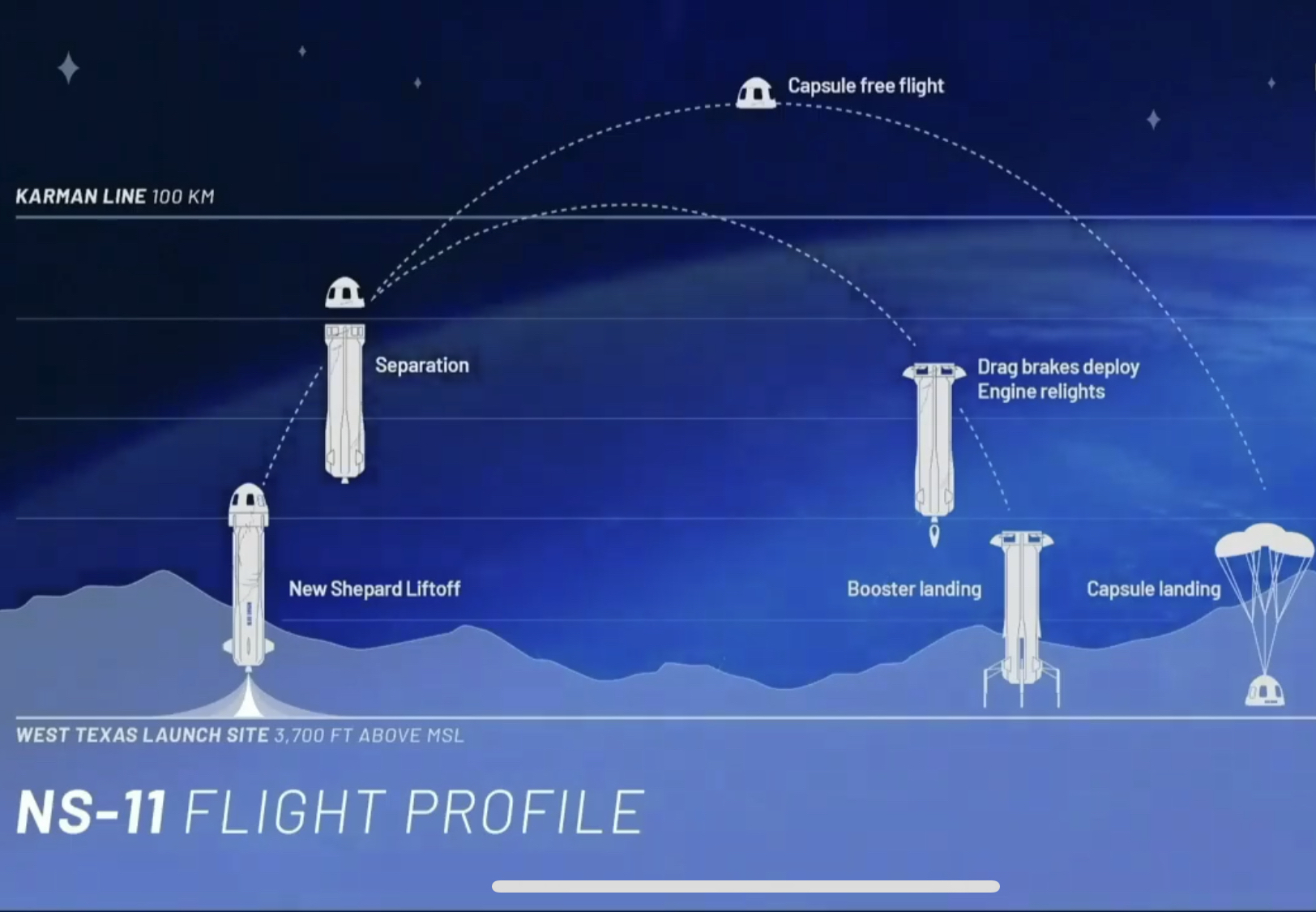 After releasing its payload, New Shepard will attempt a landing downrange of the West Texas Launch Site. - Unlike many rockets available today, New Shepard has only sub-orbital capabilities. The rocket is incapable of achieving a stable orbit.