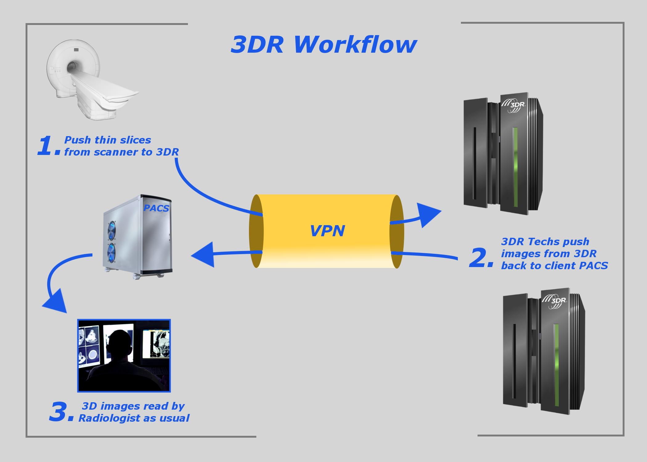 3DR Laboratories Workflow