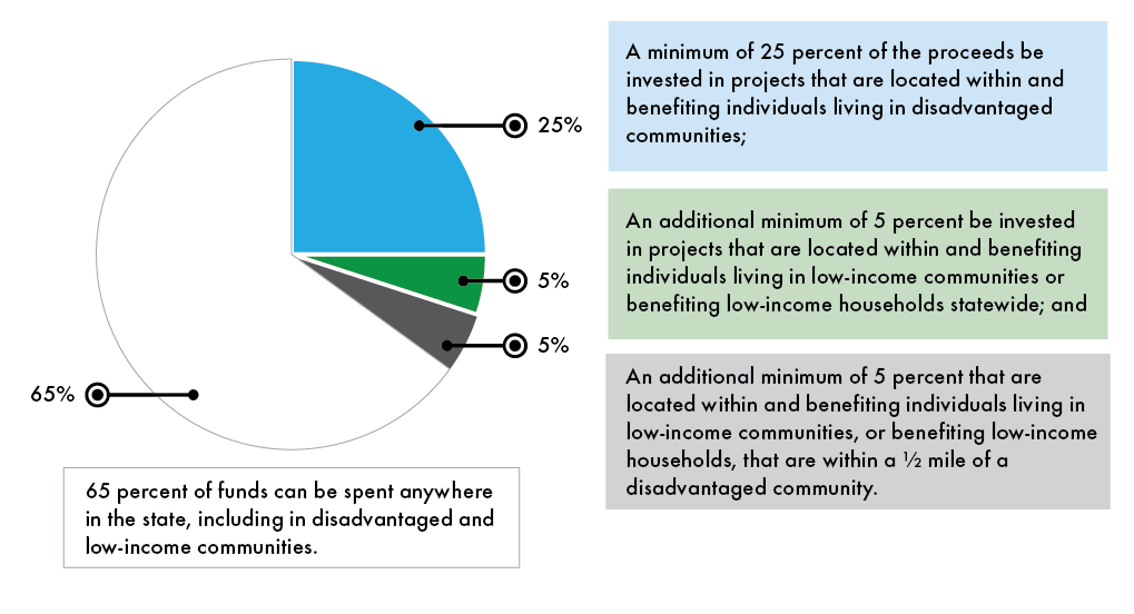 Pie chart depicting the statutory minimum investment percentage by priority population category. a minimum of 25% must be invested in projects located within and benefitting individuals living in disadvantaged communities. an additional minimum of 5% must be invested in projects located within and benefitting low-income communities or households. an additional minimum of 5% must be invested in projects located within and benefitting individuals in low-income communities or households that are within one half mile of a disadvantaged community. The remaining 65% can be spent anywhere in the state, including disadvantaged and low-income communities.