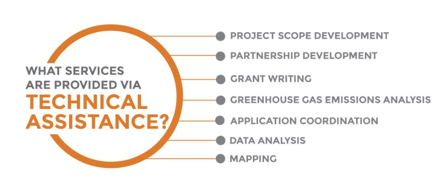 Technical assistance graphic, strategic growth council, california climate investments. image depicts of graphic that has the question, what services are provided via technical assistance? the answer are: project scope development, partnership development, grant writing, greenhouse gas emissions analysis, application coordination, data analysis and mapping.