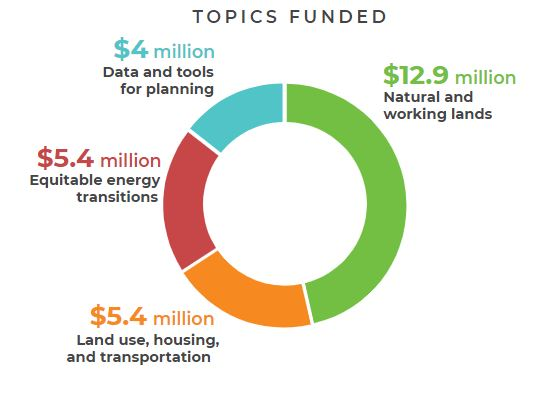 Climate change research, california climate investments. image depicts a graphic that breaks down the topics funded by climate change research. topics funded are: $4 million data and tools for planning, $12.9 million natural and working lands, $5.4 million equitable energy transitions and $5.4 million land use, housing and transportation.