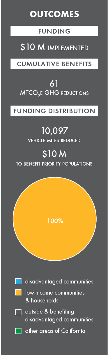 Active transportation program, California Climate Investments. 2019 outcomes, $10.0 implemented. image depicts a graphic of 2019 outcomes that displays funding distributions, expected benefits and total funding.