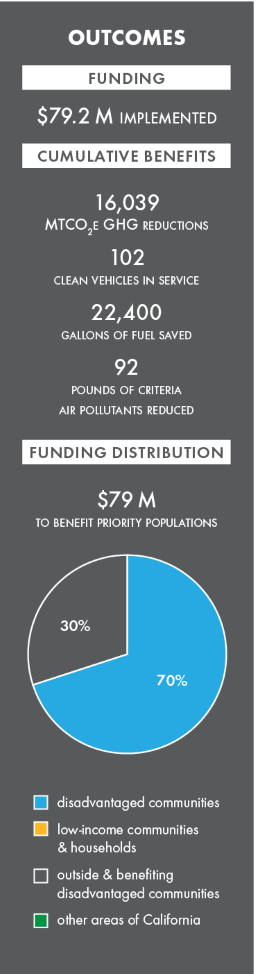 on-road advanced technology freight demonstration projects, california climate investments. 2019 outcomes, $79.2 million implemented. image depicts a graphic of 2019 outcomes that displays funding distributions, expected benefits and total funding.