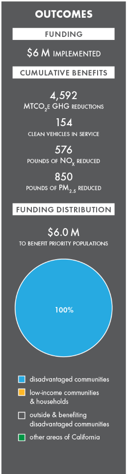 agriculture worker vanpools in san joaquin, california climate investments. 2019 outcomes, $6.0 million implemented. image depicts a graphic of 2019 outcomes that displays funding distributions, expected benefits and total funding.