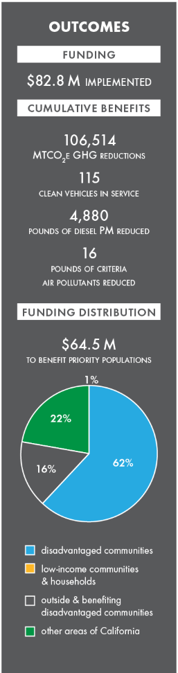 Zero-Emission Truck and Bus Pilot, california climate investments. 2019 outcomes, $82.8 million implemented. image depicts a graphic of 2019 outcomes that displays funding distributions, expected benefits and total funding.
