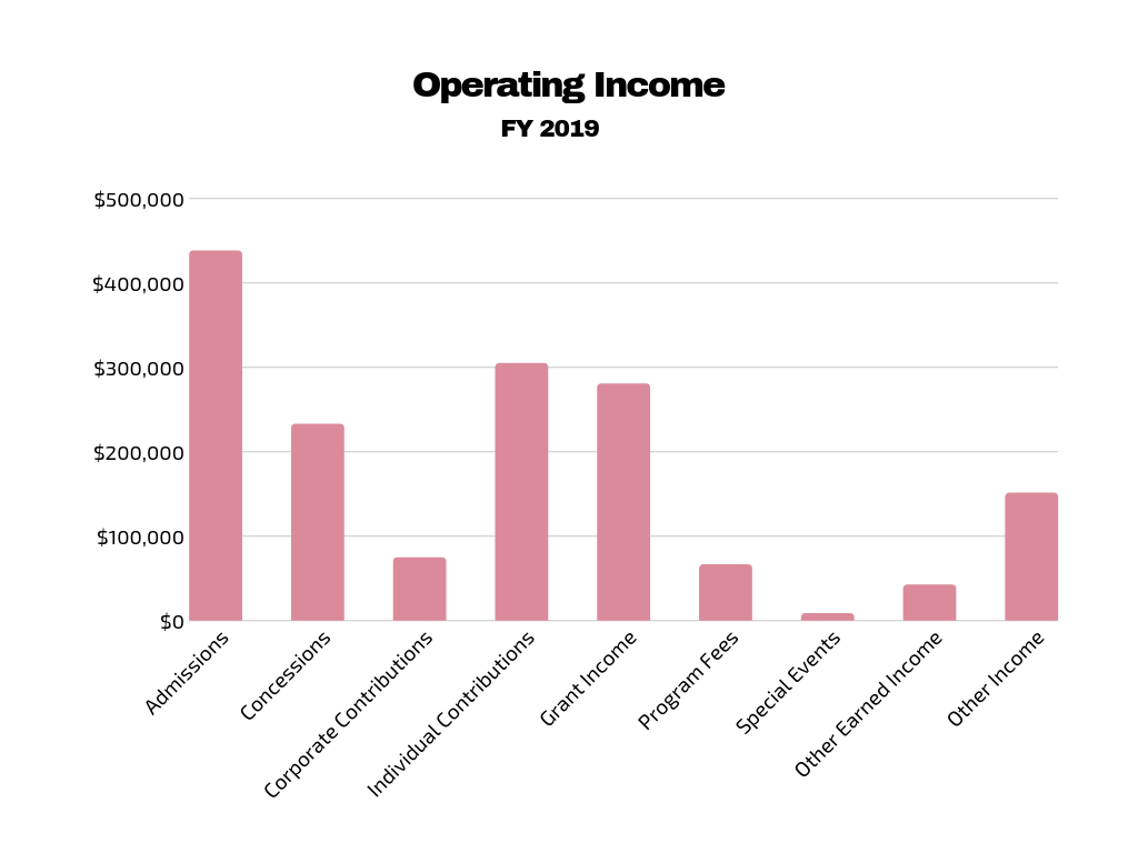 Operating Income Graph.png