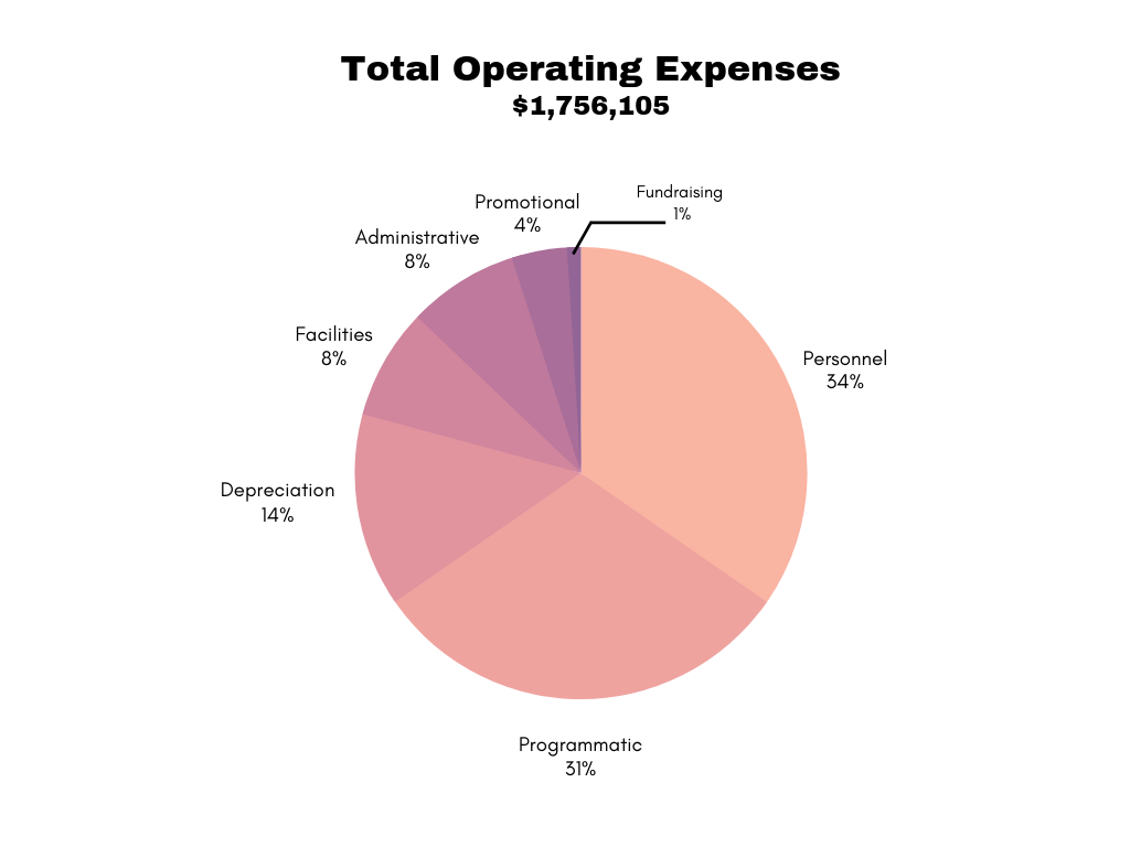 total operating expenses $1,811,032.11.png