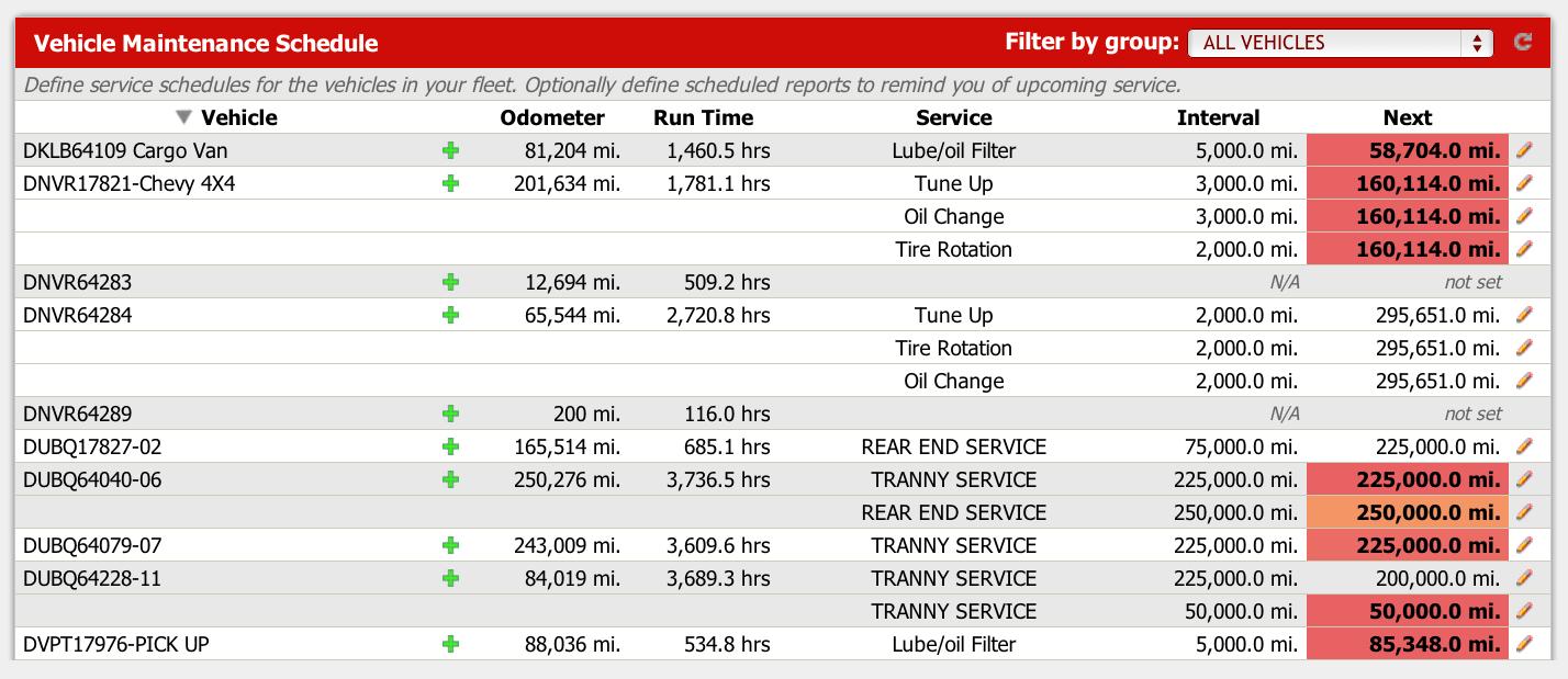 Vehicle Maintenance Schedule Example