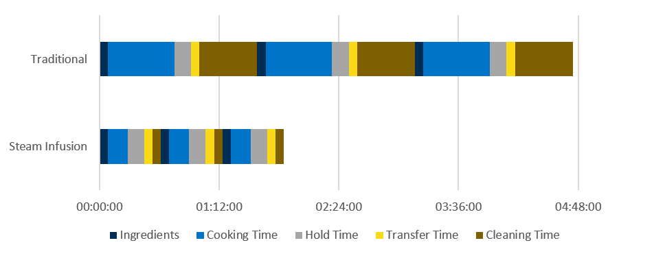 The graphic illustrates the total production time for three 1,000 kg (2204 lb) batches of Bechamel sauce using a traditional steam jacketed kettle vs. Steam Infusion.
