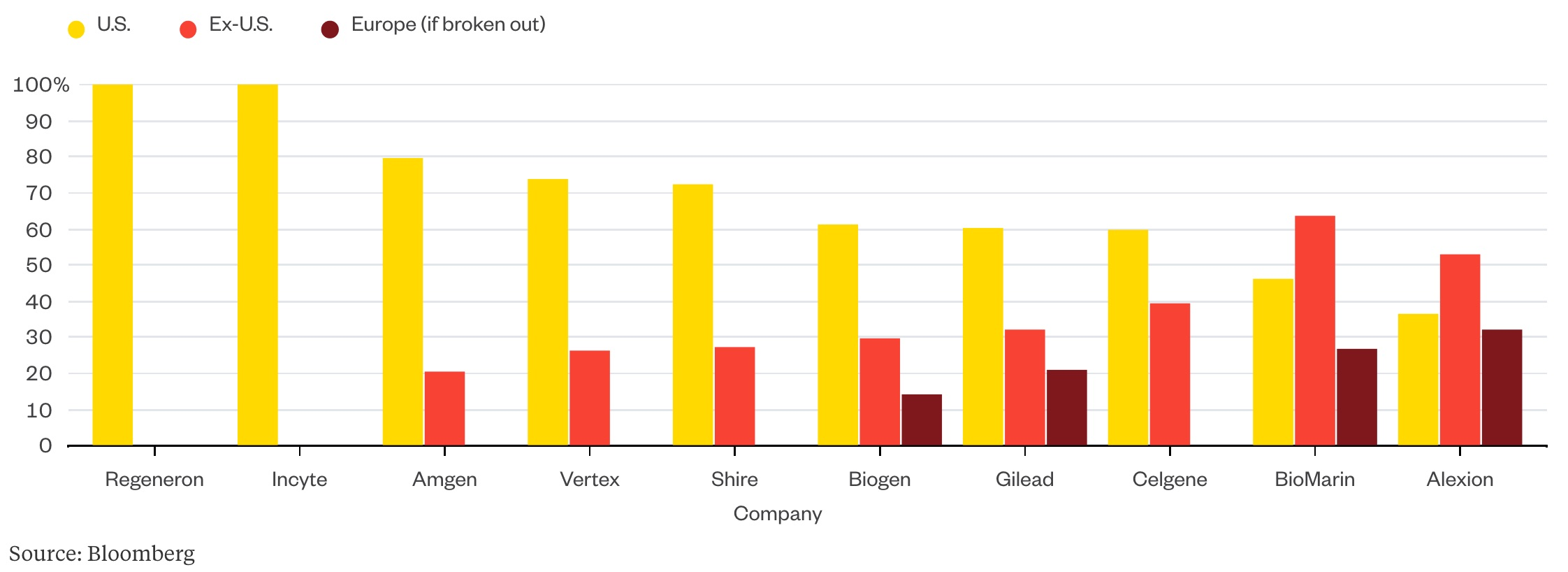 Most biotech firms derive a substantial majority of their revenue from the U.S.