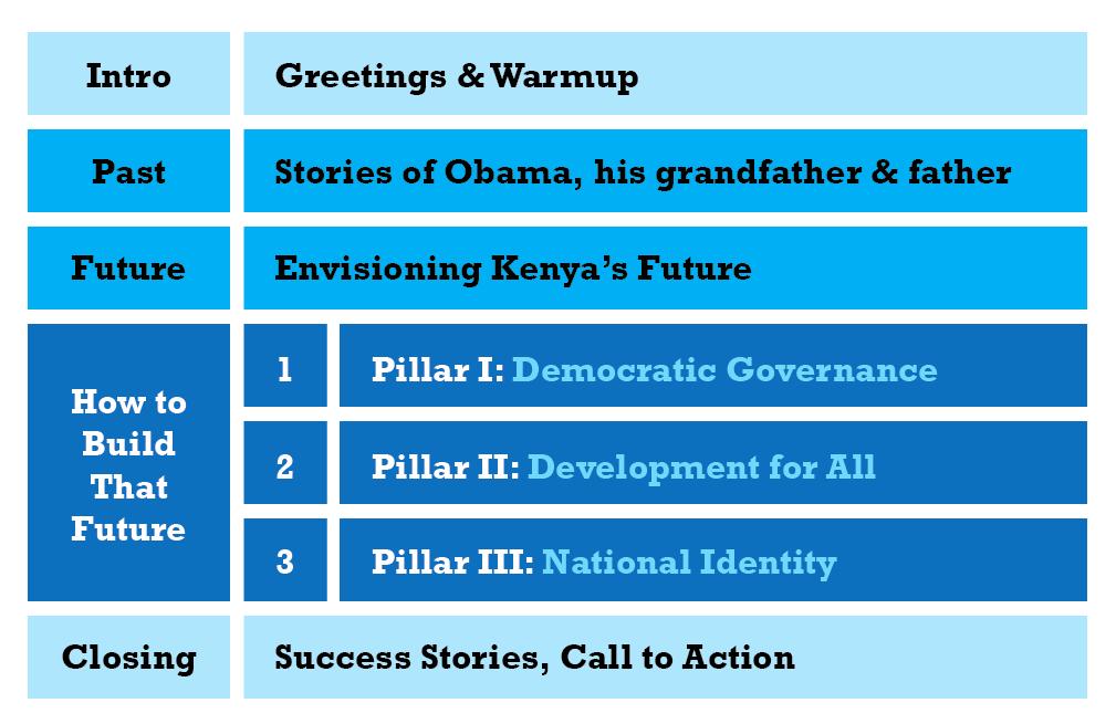 ObamaKenyaStructure.png