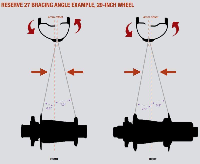 Santa-Cruz-Reserve-Assym-Spoke-Bracing-Angles.jpg