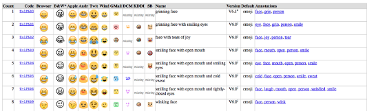 A screenshot of the emoji data chart from the Hidden Temple. Andr: Why are your emojis so freaky looking?
