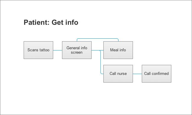 Patient user flow