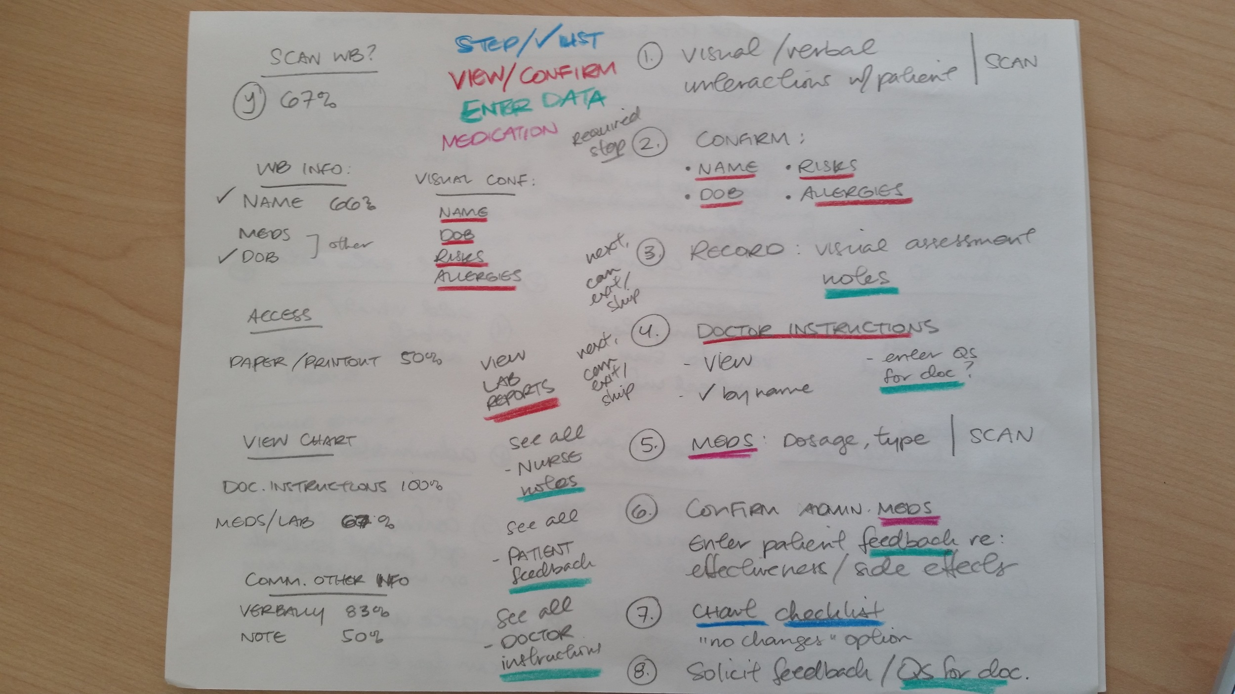 Content notes