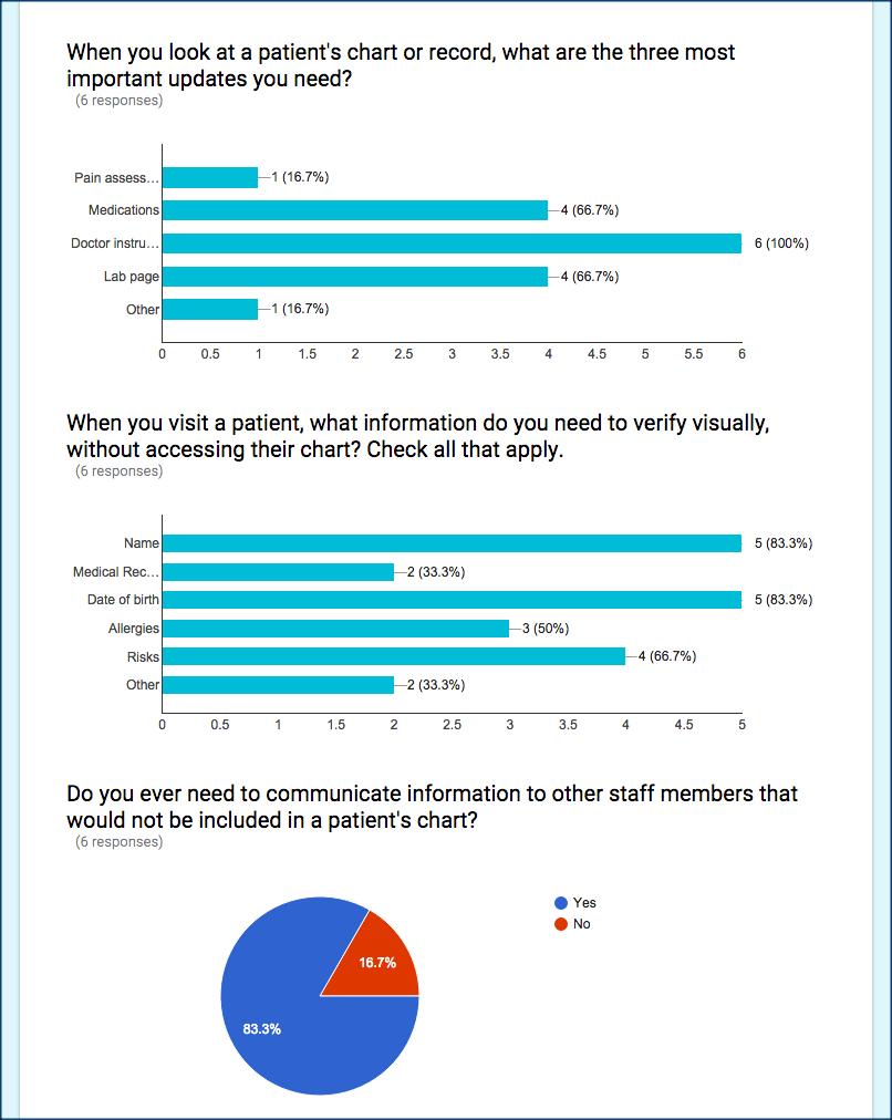 Nurse survey results