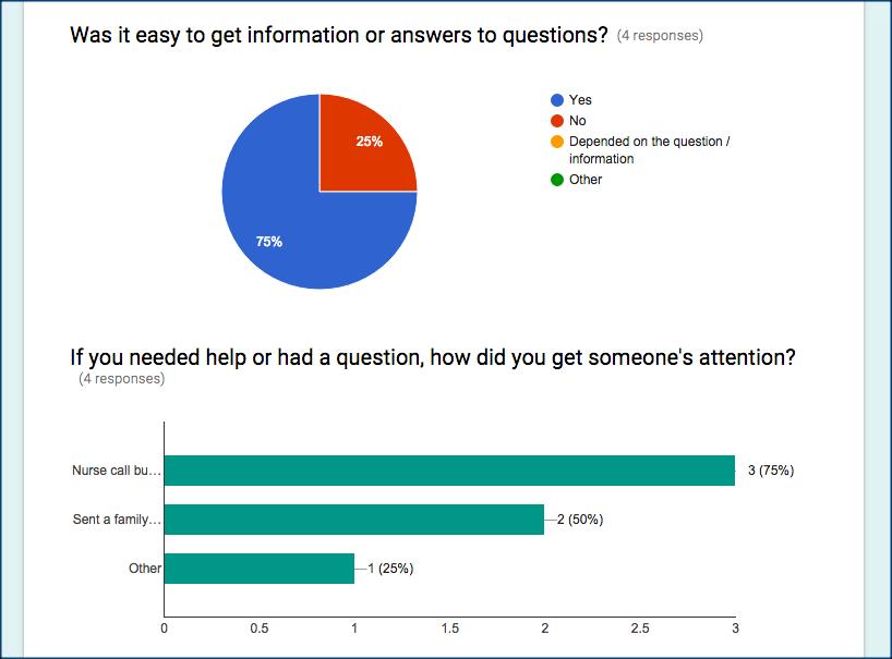 Patient survey results