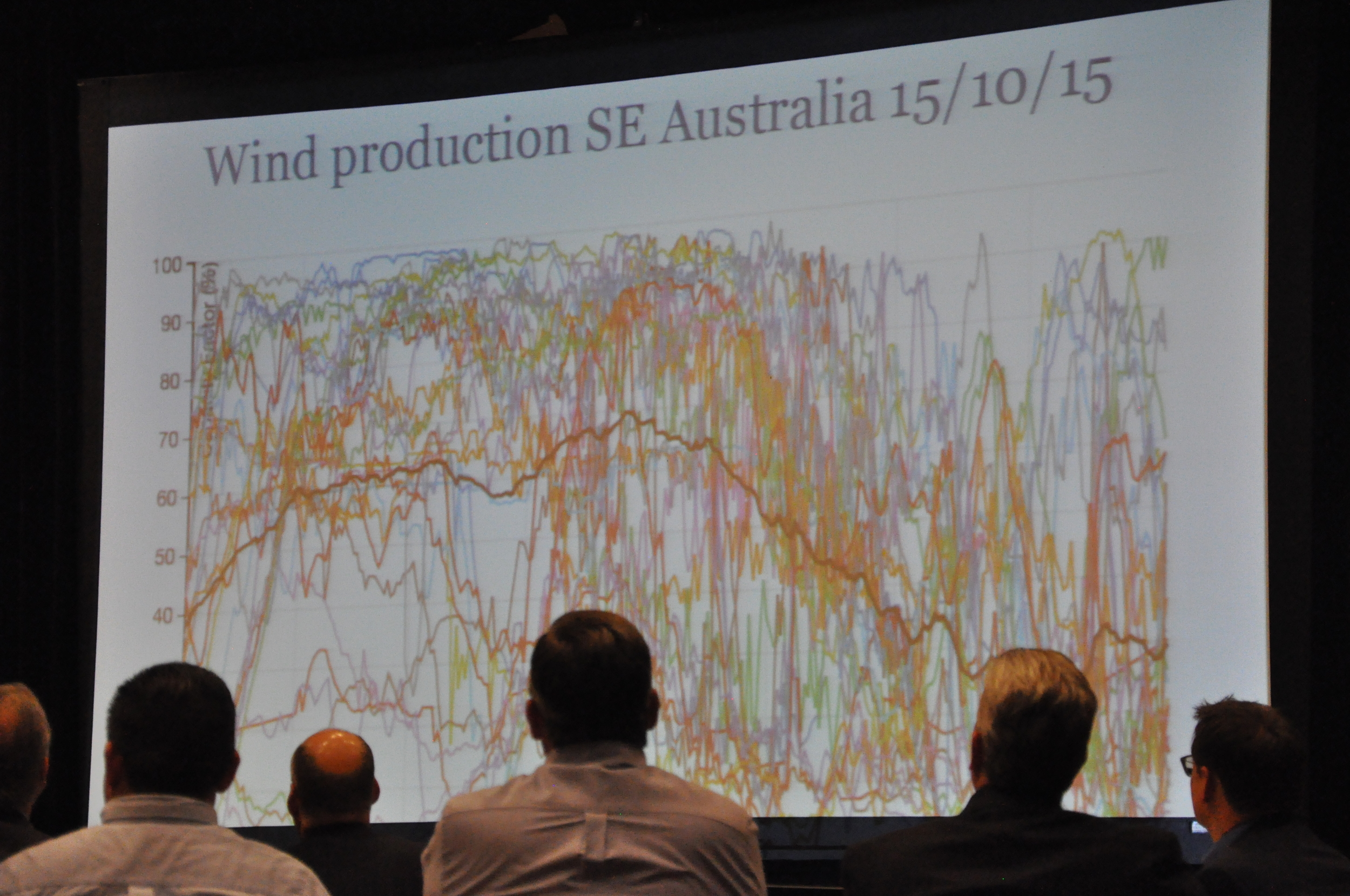 Wind Production is Sporadic - 2015 USGBC Energy Summit