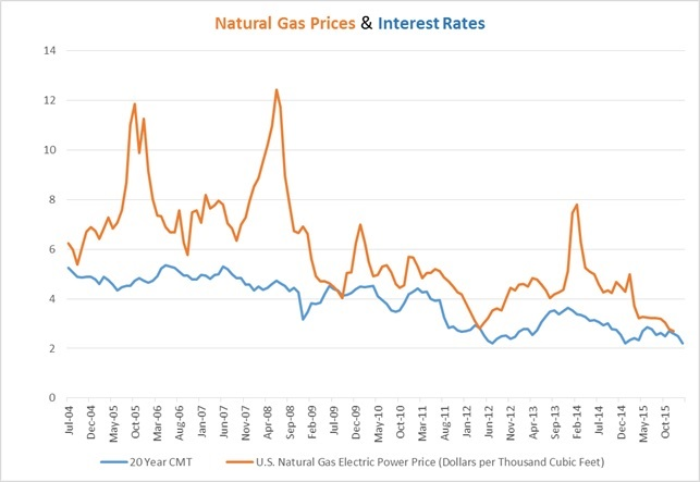 Source: U.S. Energy Information Administration and the Board of Governors of the Federal Reserve System. The Y axis represents both interest rates and natural gas prices. Recent lows of interest rates and natural gas prices.