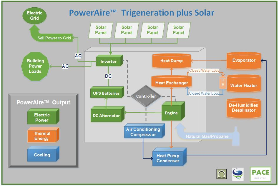 PoweAire Trigeneration with Solar Detailed Schematic