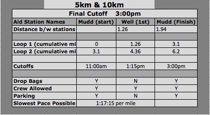 Mellow A.S. Chart 10km.png