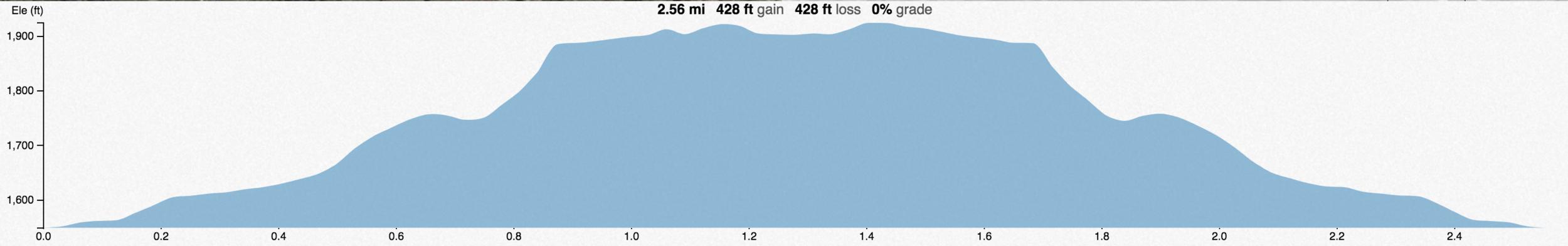 4K hill challenge profile.png