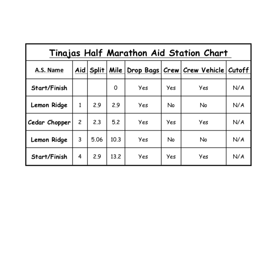 13.1 mi Aid Station Chart & Info