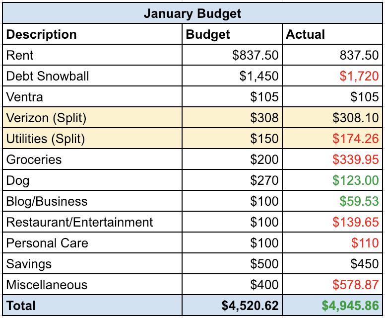 January Budget | Roaring Twenty Somethings