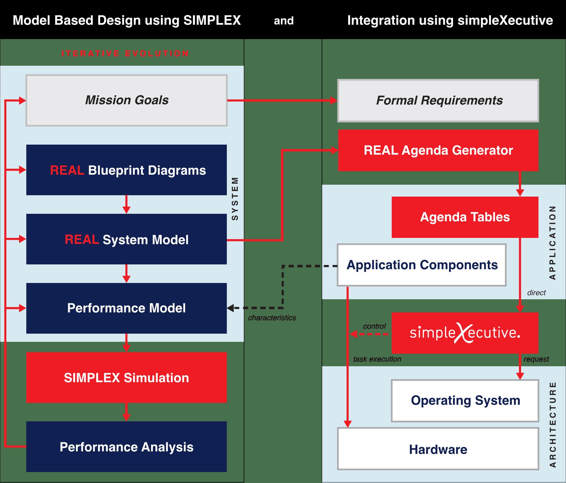 perfModel.png