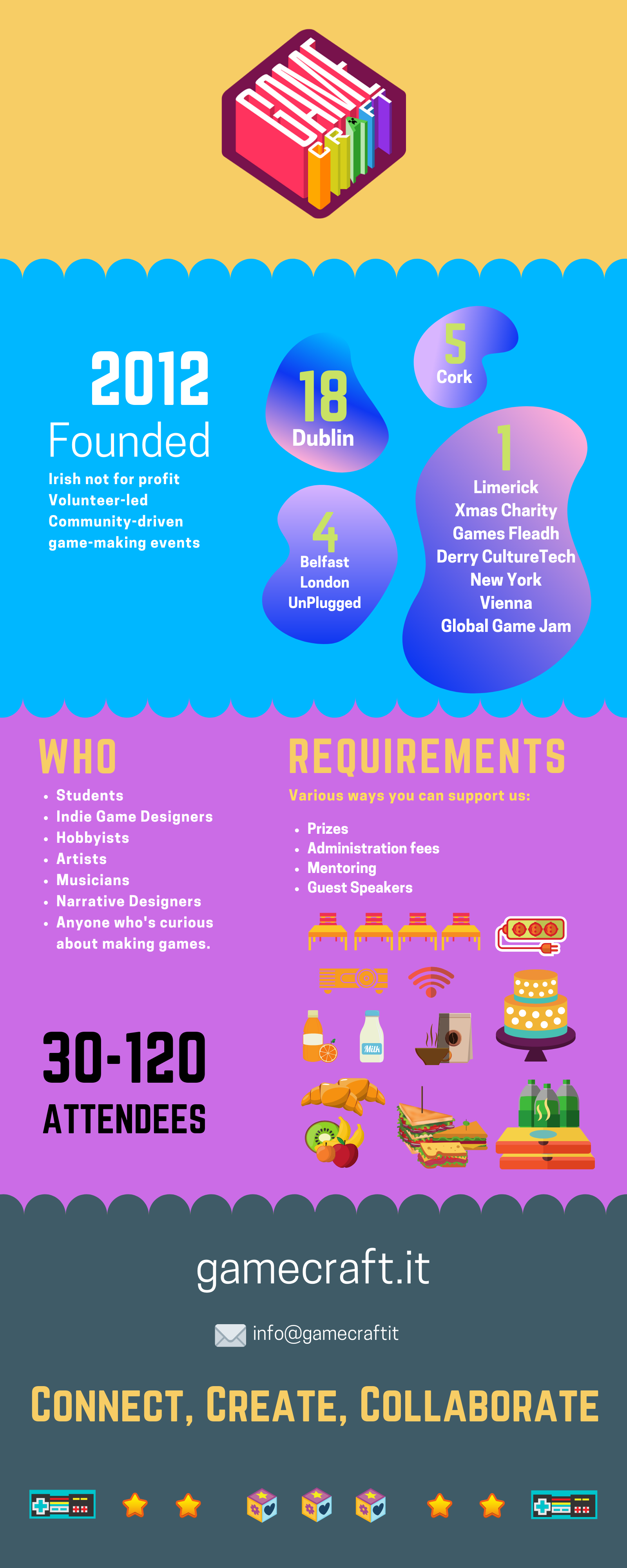 GameCraft Infographic (1).png