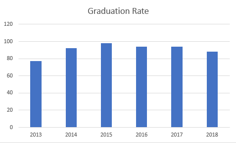 Alpine academy continually exceeds district and state graduation rates!
